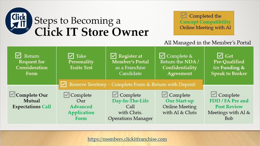 Steps to Become a Click IT Store Owner